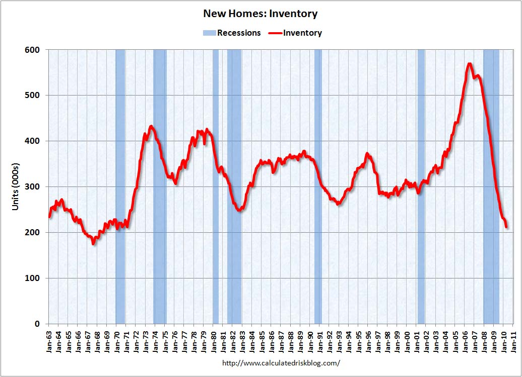 New Home Sales Inventory April 2010