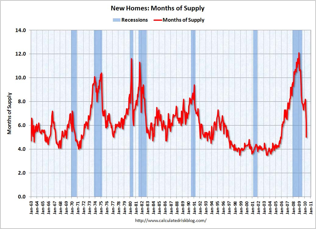 New Home Sales Months of Supply April 2010