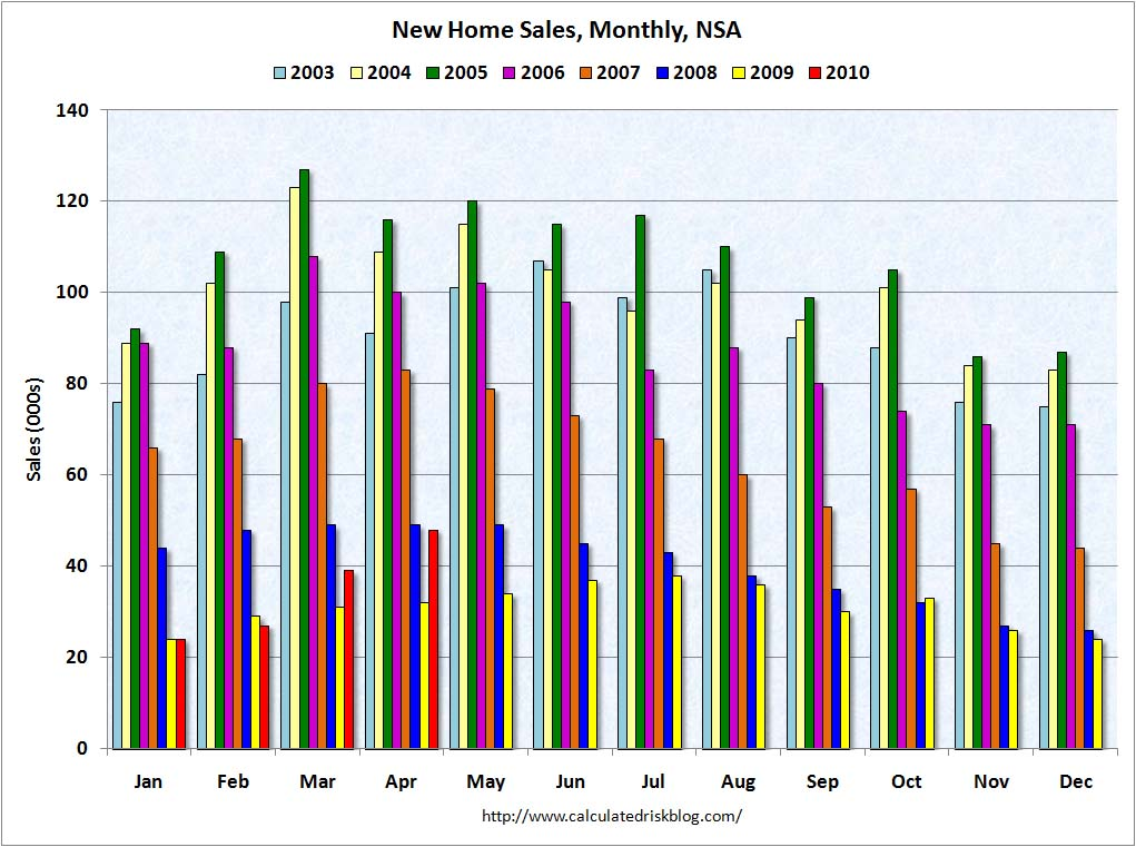 New Home Sales NSA April 2010