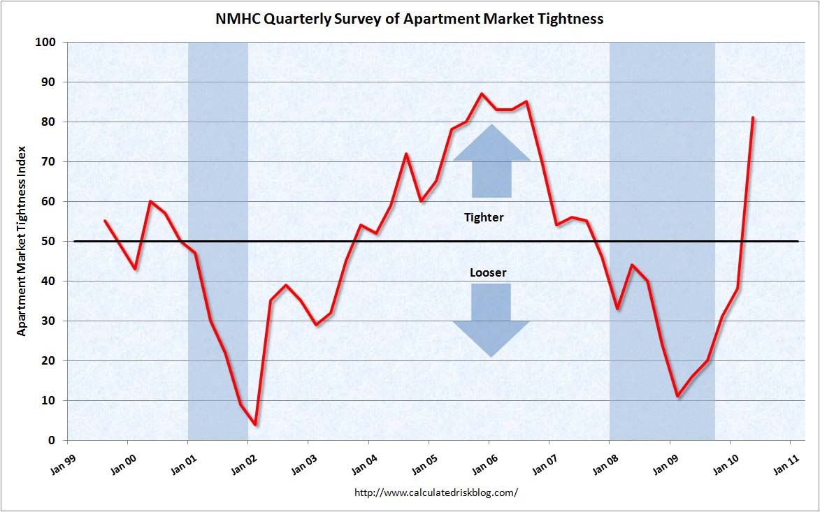 Apartment Tightness Index April 2010