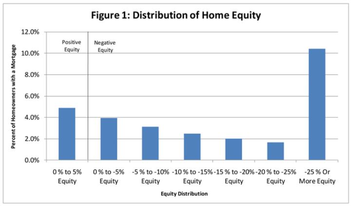 Distribution of Negative Equity Q1, 2010
