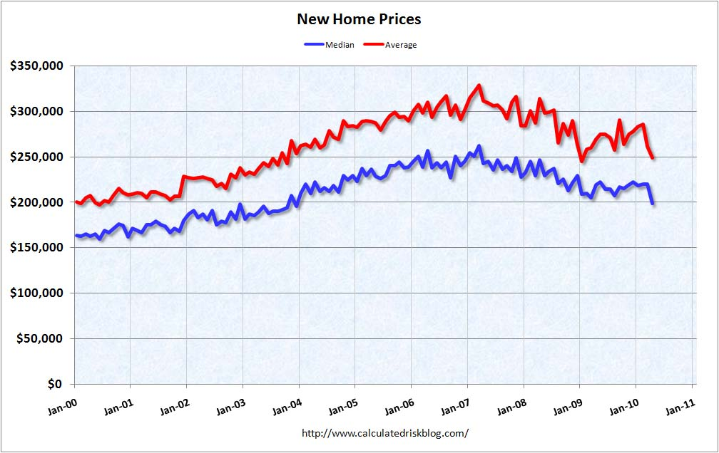 New Home Prices April 2010