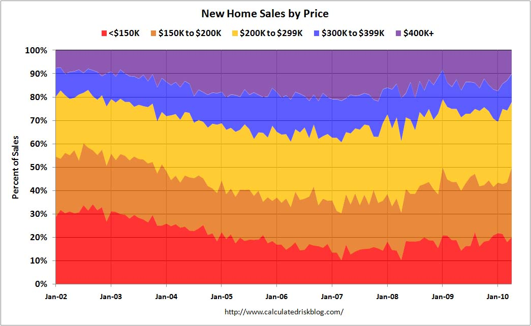 New Home Sales by Price April 2010