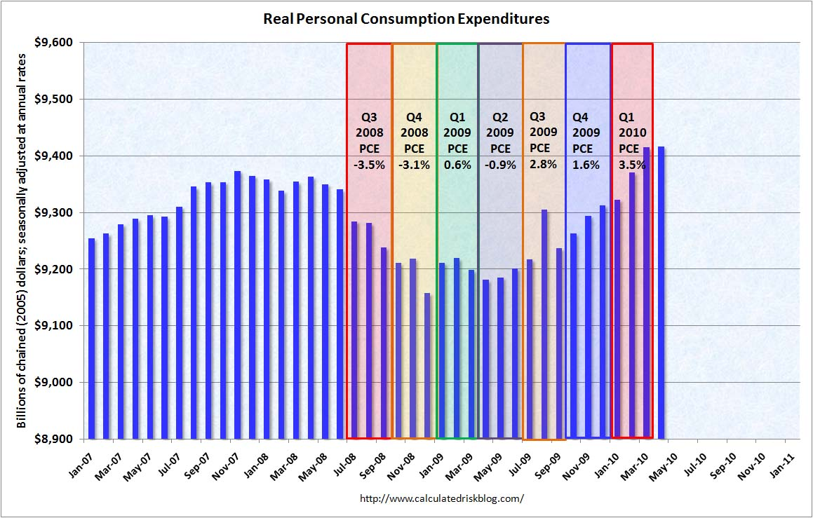 Personal Consumption Expenditures April 2010