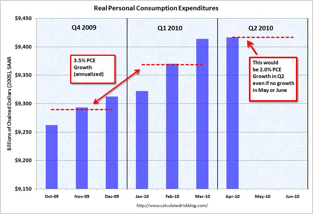 Real PCE Growth Q2 2010