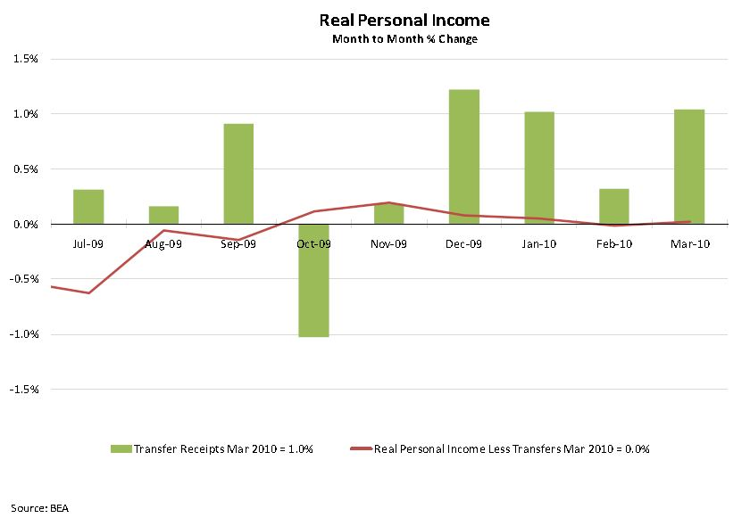 Atlanta Fed Personal Income and Transfer Payments