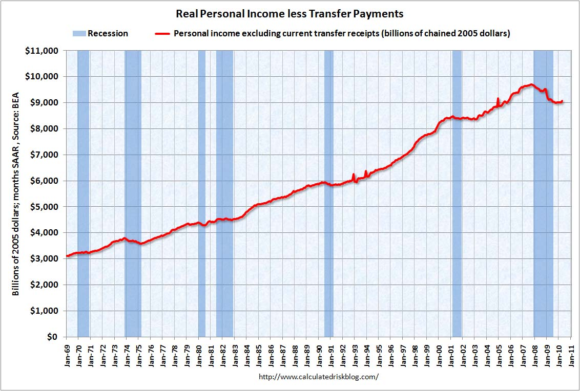 Personal Income less Transfer Payments April 2010