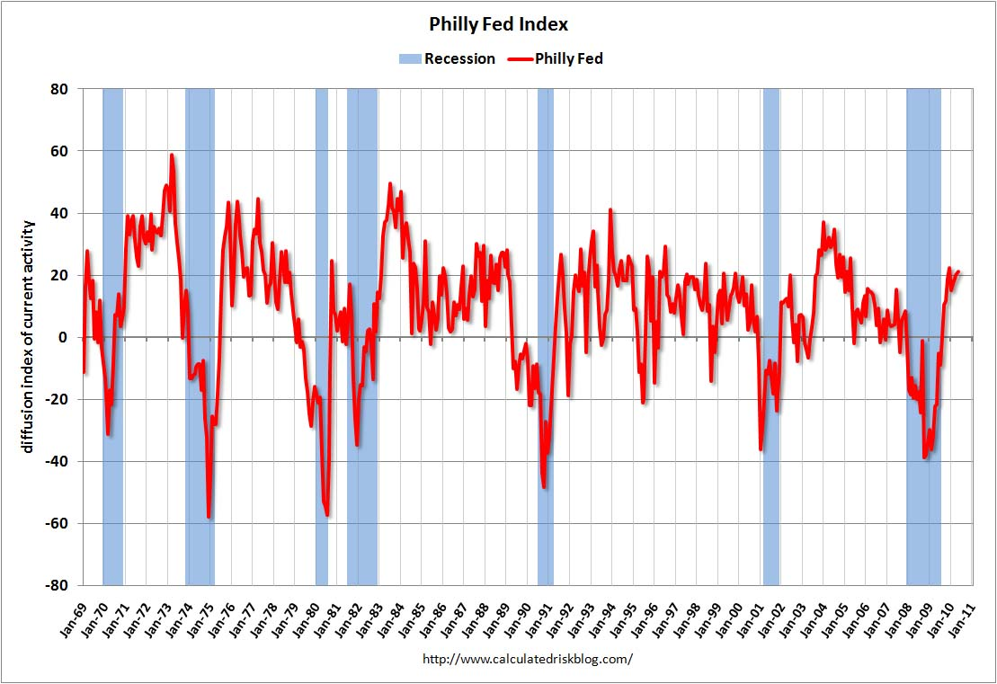 Philly Fed Index May 2010