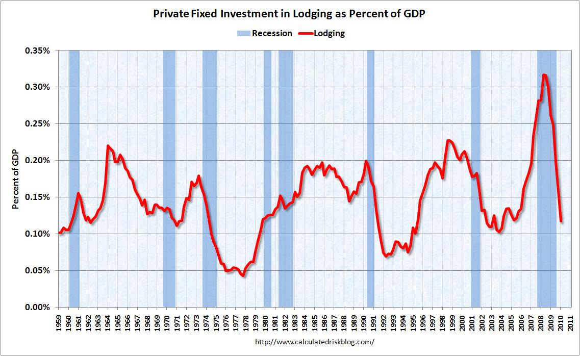 Lodging Investment Q1 2010