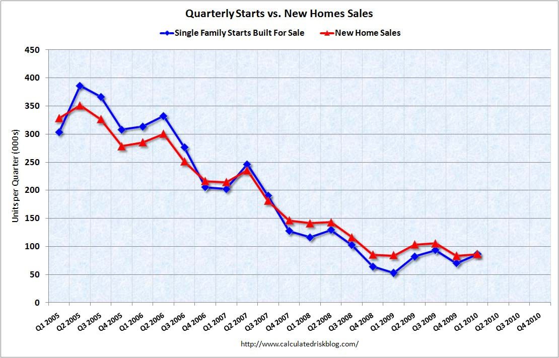 Quarterly Housing Starts and New Home Sales Q1 2010