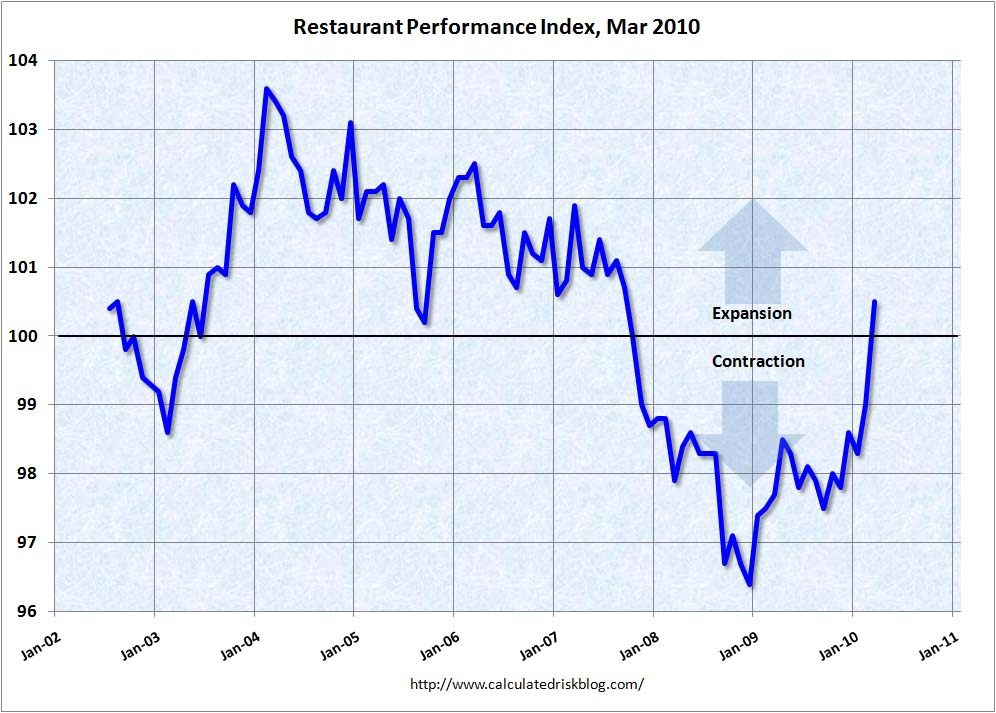 Restaurant Performance Index, March 2010