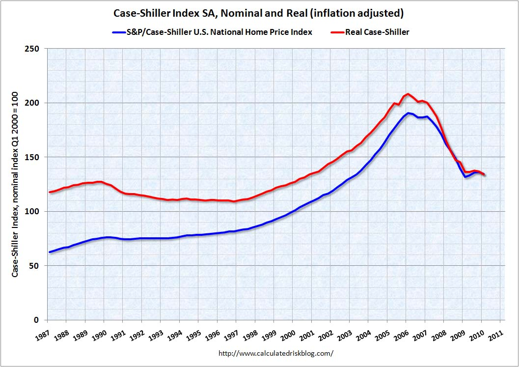 Case Shiller Real Naitonal House Prices Q1 2010