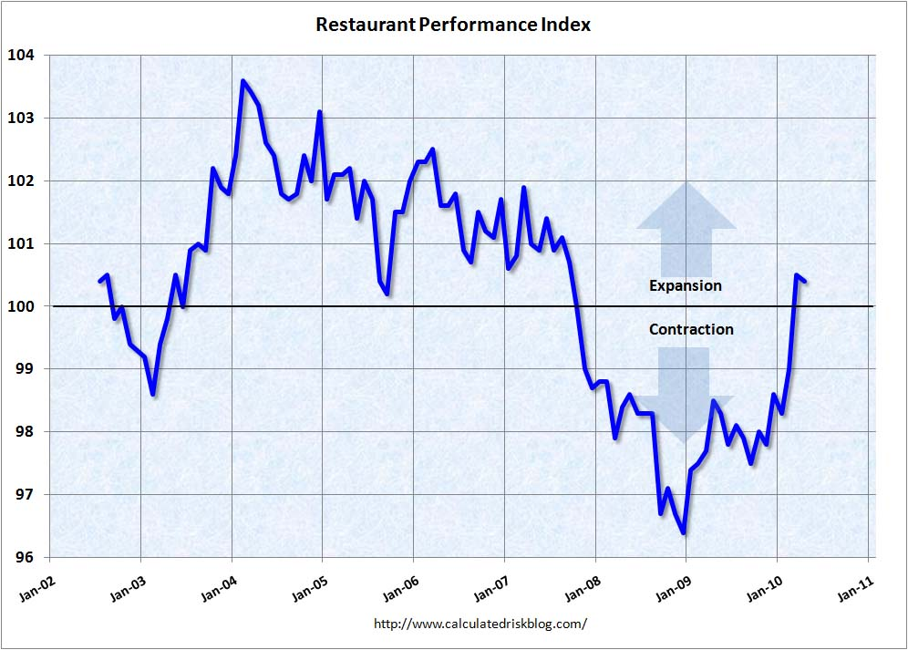 Restaurant Performance Index April 2010
