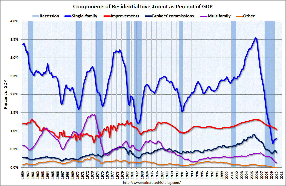 Residential Investment Components Q1 2010