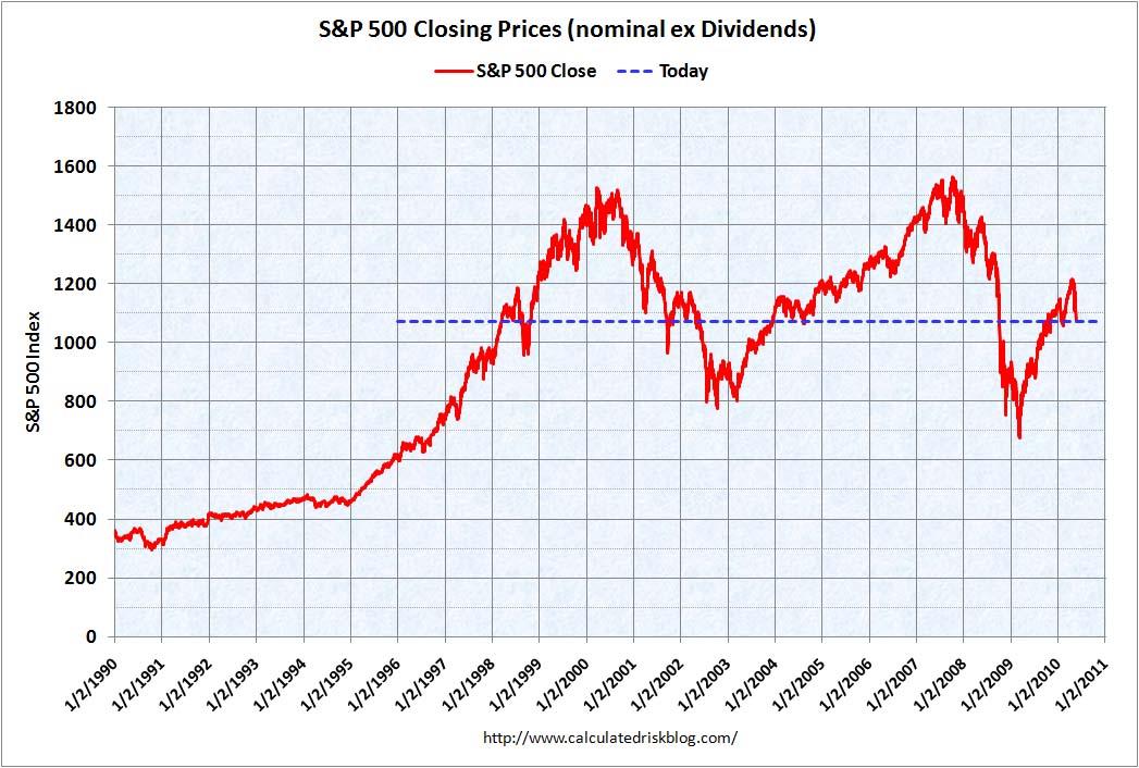 S&P 500 May 20, 2010