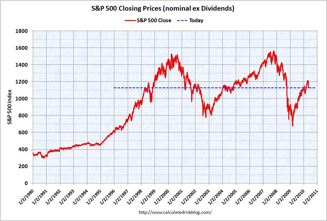 S&P 500 May 6, 2010