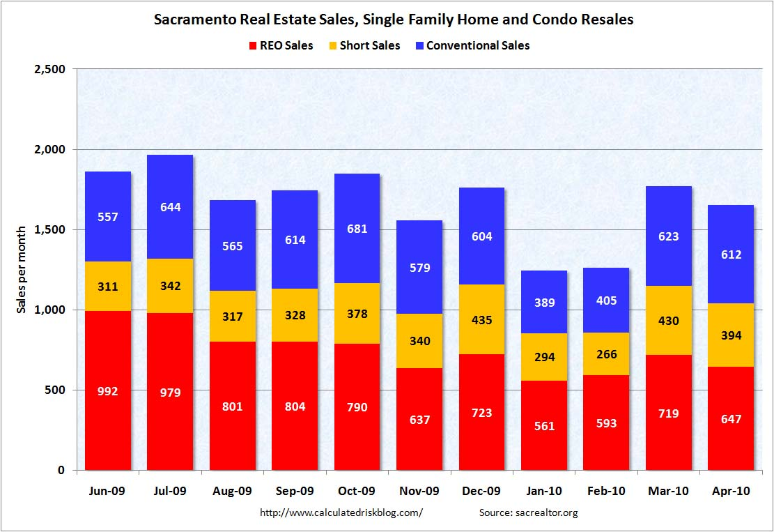 Sacramento: Distressed Sales April 2010