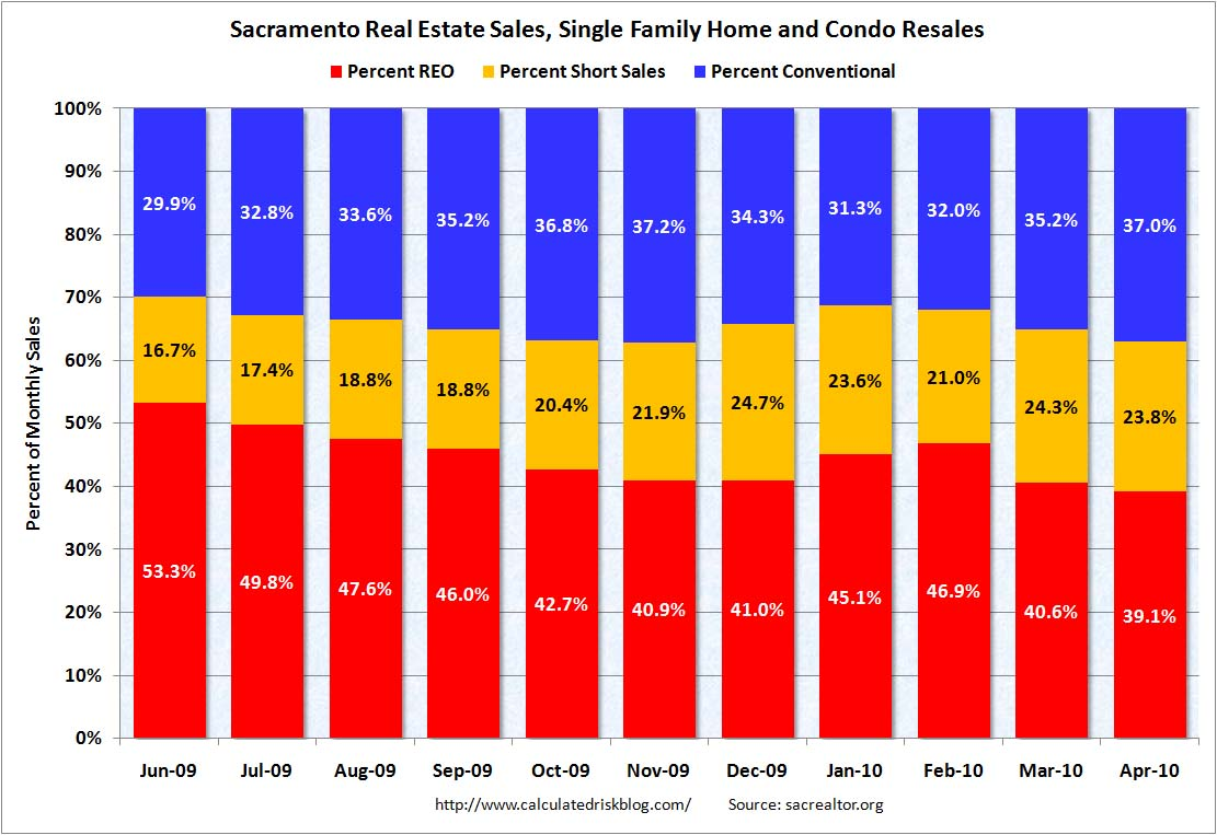 Sacramento: Distressed Sales Percentage April 2010