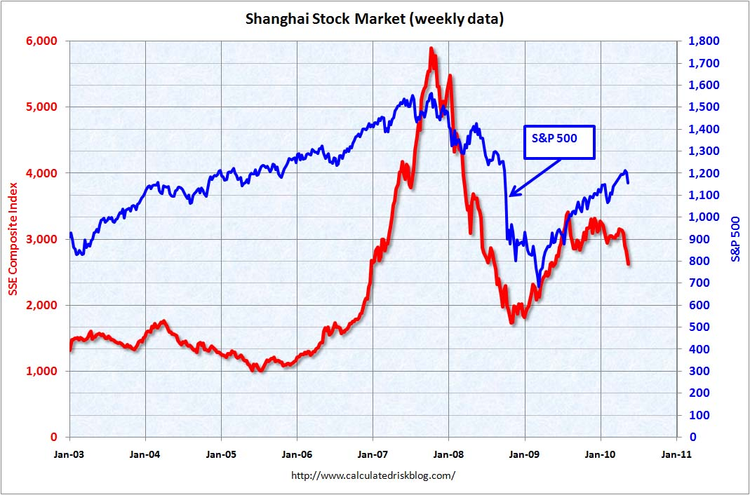 Shanghai Composite index May 11, 2010