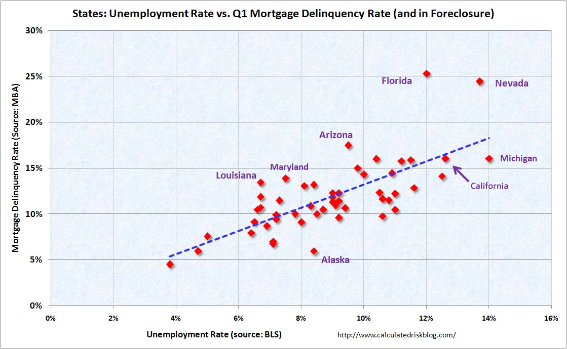 States: Unemployment vs. Mortgage Delinquency Rates