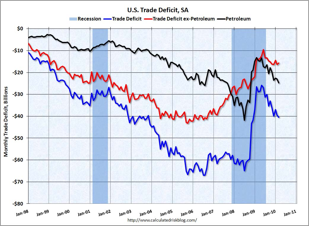 Trade Deficit March 2010