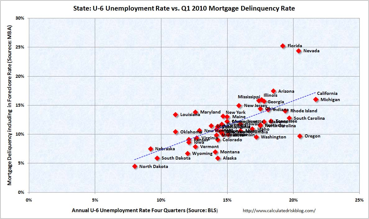 States: U-6 vs. Mortgage Delinquency Rate
