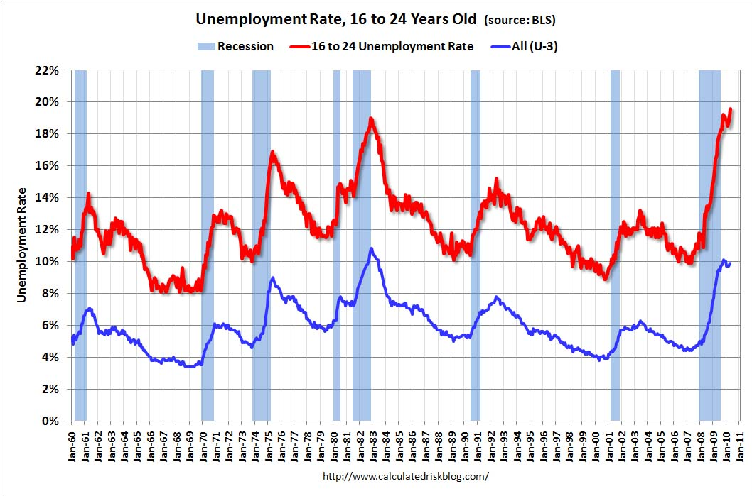 Unemployment Rate 16 to 24 Year Olds April 2010