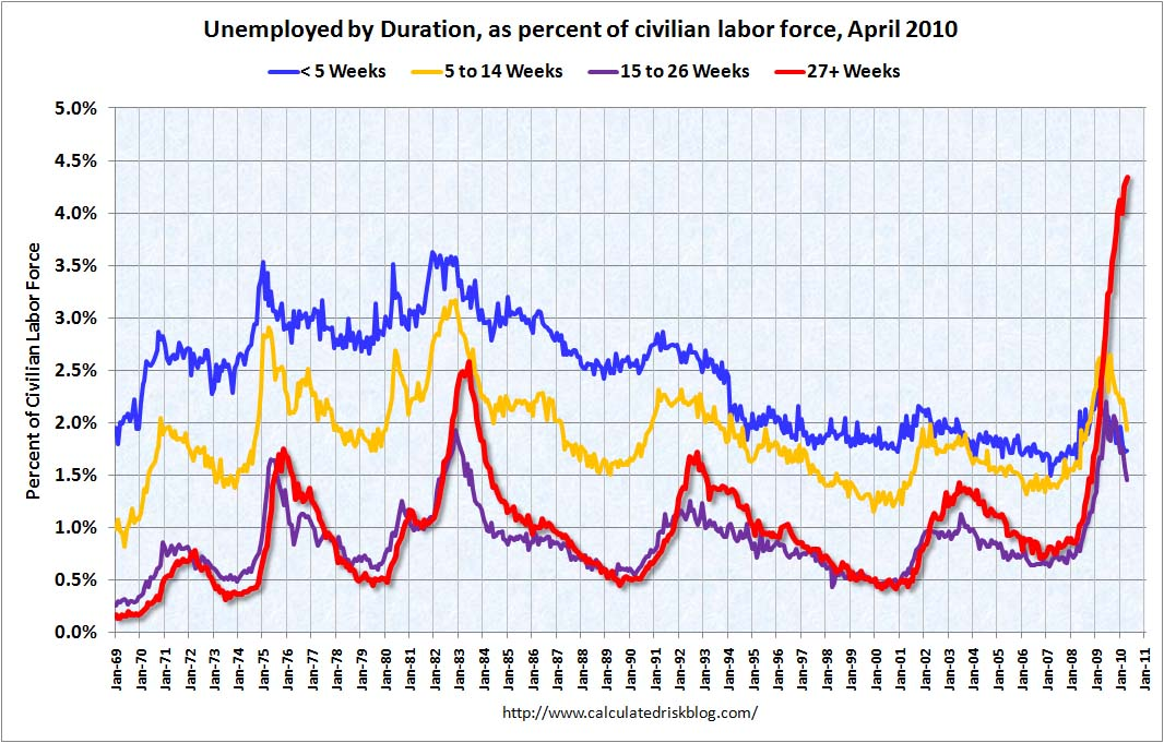 Duration of Unemployment, April 2010