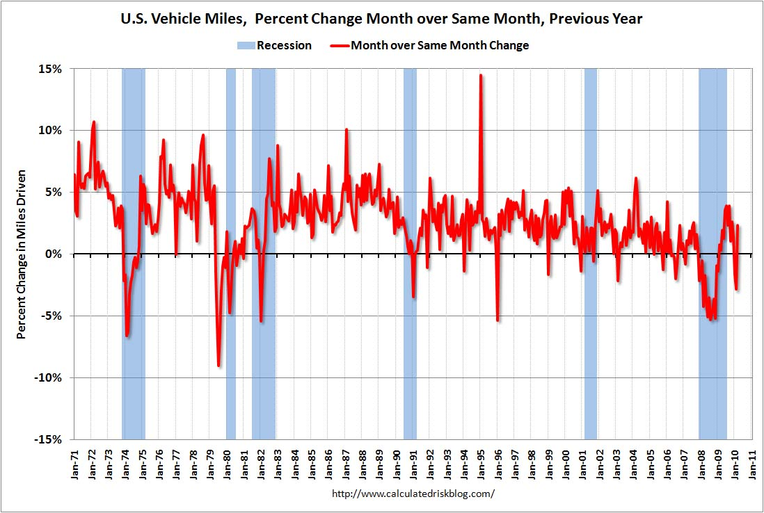 Vehicle Miles Driven March 2010