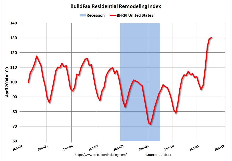 BuildFax Residential Remodeling Index