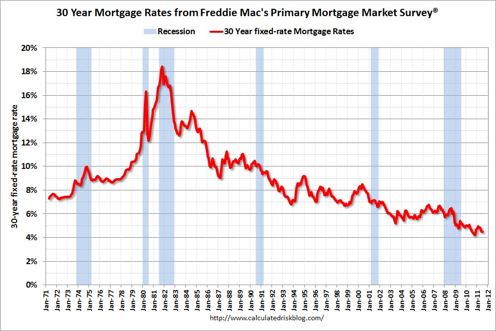 Re And Economic Charts Reading Rates Mba  July   Mortgage