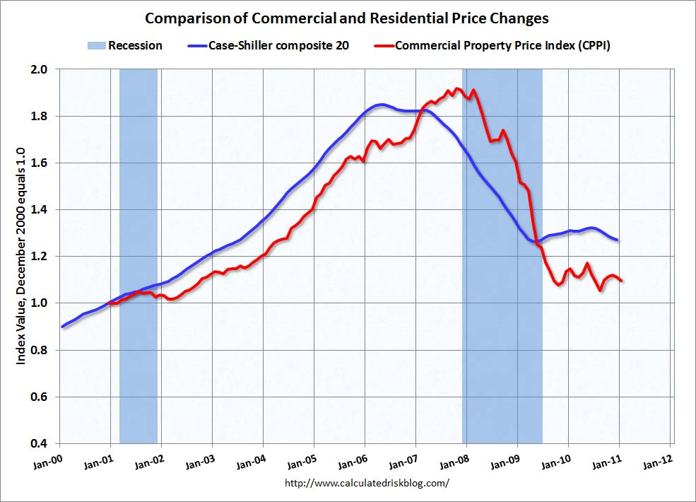 comparison of commercial and residential prices