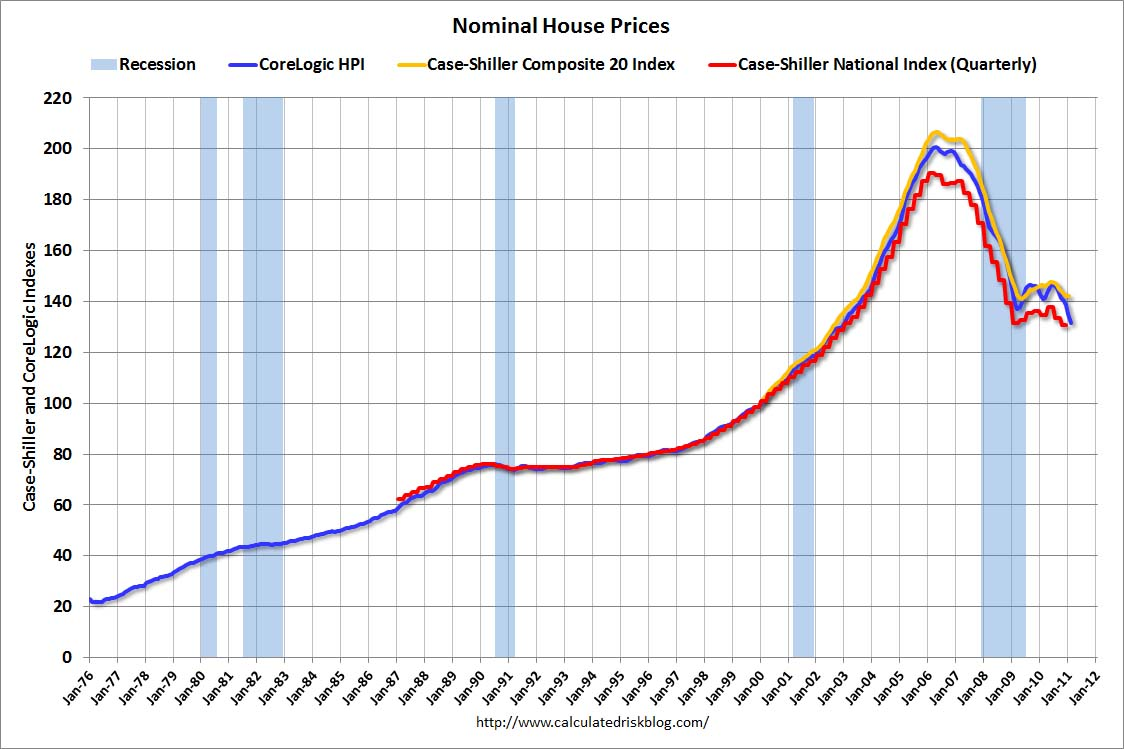 http://cr4re.com/charts/chart-images/NominalHousePricesFeb2011Prelim.jpg