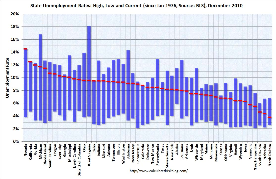Unemployment Rates by State, Dec 2010