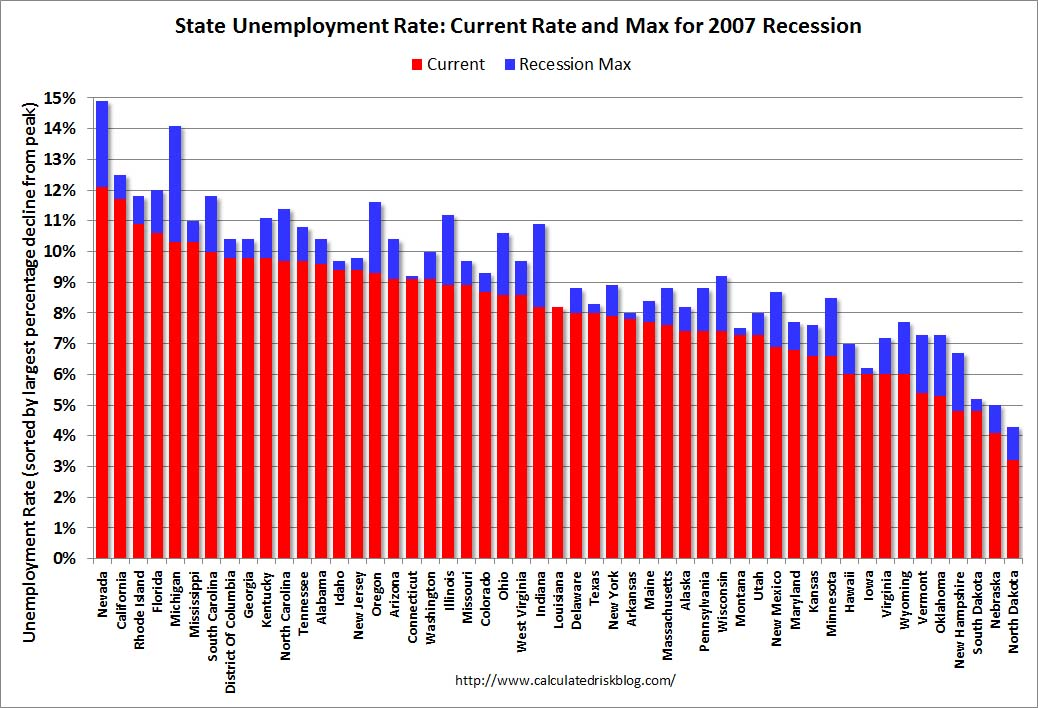 State Rates