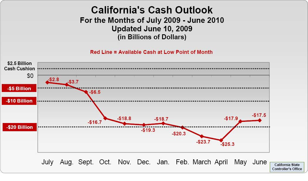California Cash Deficit