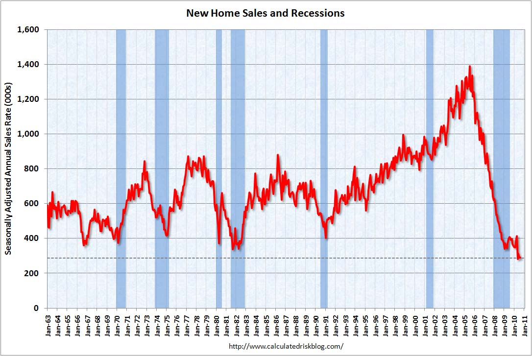 New Home Sales August 2010