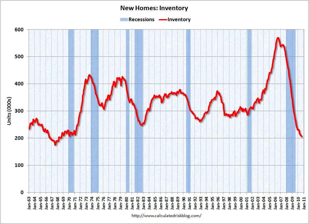 New Home Sales Inventory August 2010