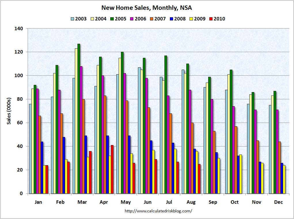 New Home Sales NSA August 2010